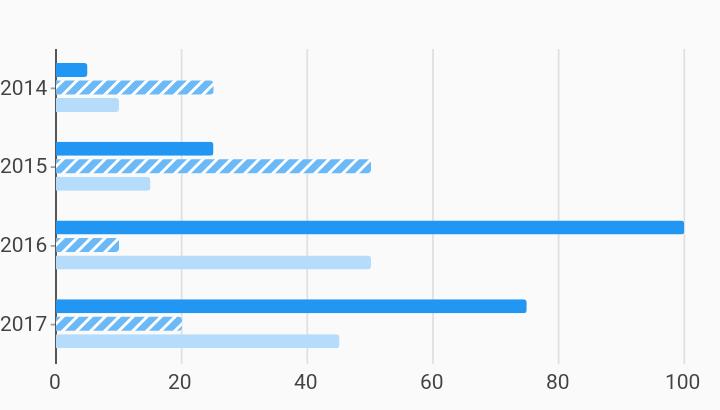Horizontal Pattern Forward Hatch Bar Chart Example | charts
