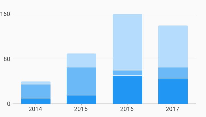 Stacked Bar Chart Example | charts