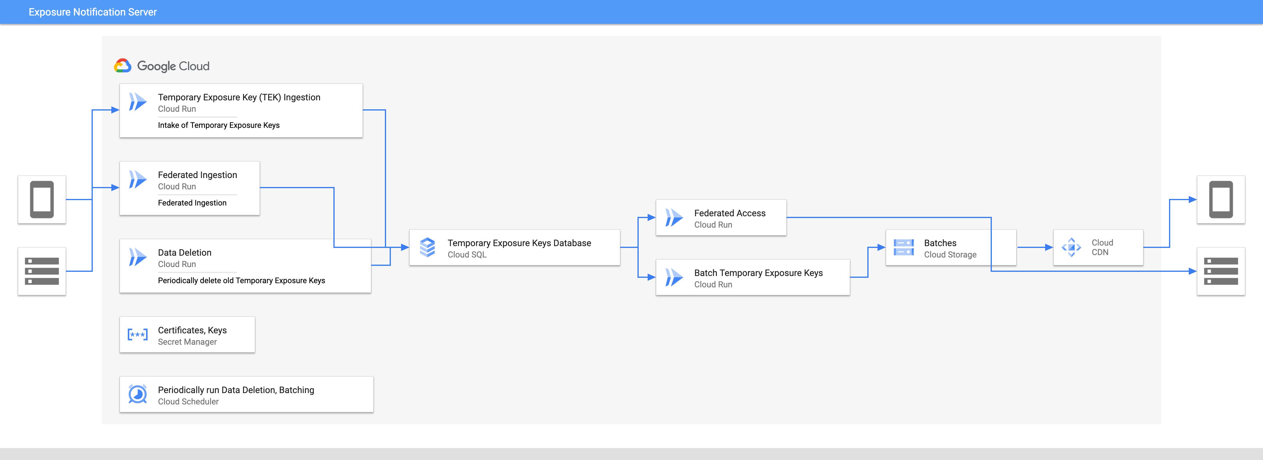 Exposure Notification Server Diagram