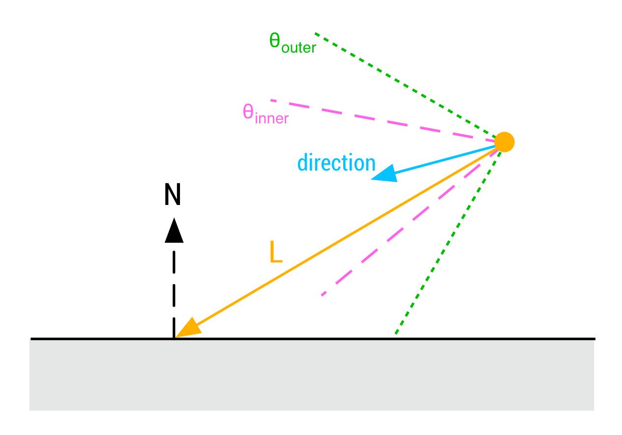 Fluorescent Tubes Analytical Diagram