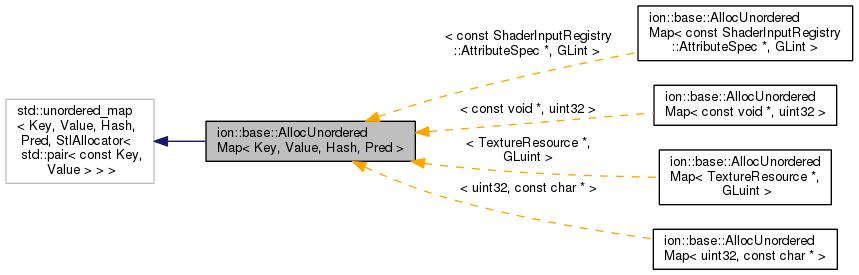 Ion Ionbaseallocunorderedmap Key Value Hash Pred Class