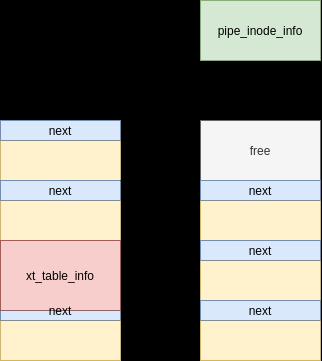 umair-akbar-10 - CVE-2021-22555: Kernel code execution