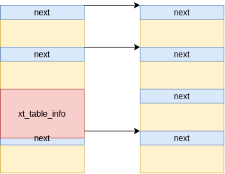 umair-akbar-3 - CVE-2021-22555: Kernel code execution