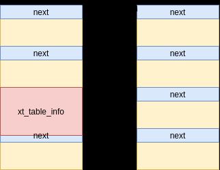umair-akbar-4 - CVE-2021-22555: Kernel code execution
