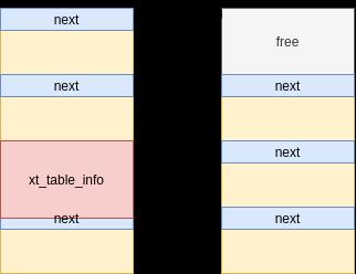 umair-akbar-5 - CVE-2021-22555: Kernel code execution