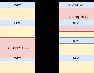 umair-akbar-6 - CVE-2021-22555: Kernel code execution