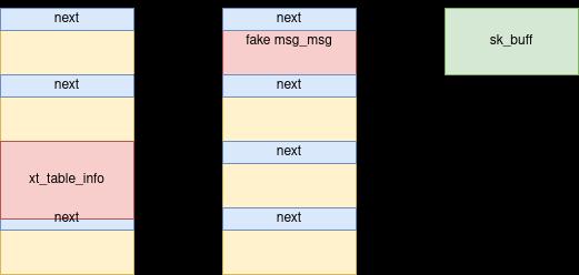 umair-akbar-7 - CVE-2021-22555: Kernel code execution