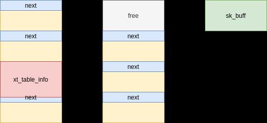 umair-akbar-8 - CVE-2021-22555: Kernel code execution