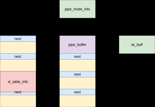 umair-akbar-9 - CVE-2021-22555: Kernel code execution
