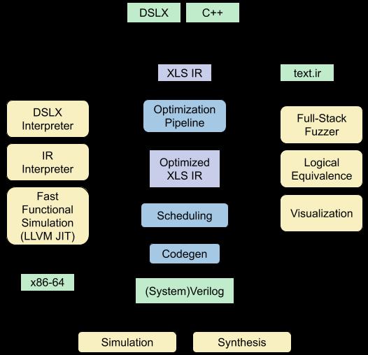 XLS Stack Diagram